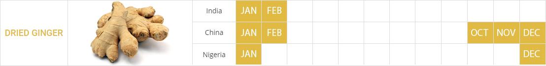 ginger_crop_calendar