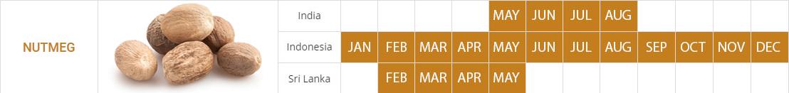 nutmeg_crop_calendar
