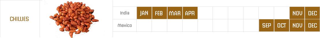 Chillies_2 row_crop_calendar